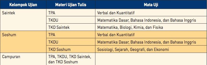 Materi Ujian